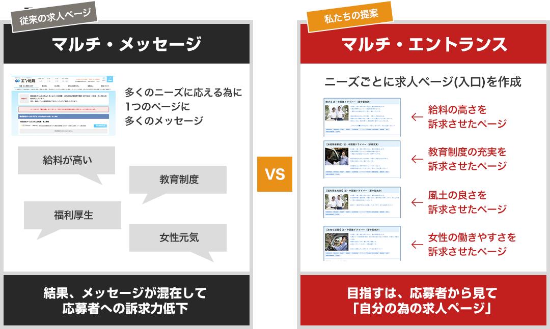 従来の求人ページ「マルチ・メッセージ」VS私たちの提案「マルチ・エントランス」