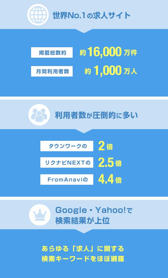 indeedは世界No.1の求人サイト!利用者数が圧倒的に多く、Google・Yahoo!で検索結果が上位