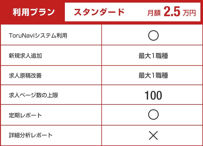 【利用プラン:スタンダード】月額2.5万円