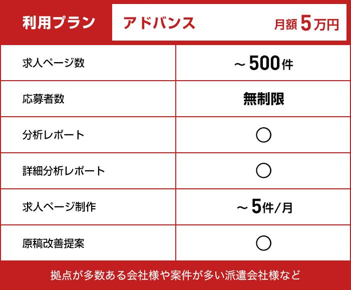【利用プラン:アドバンス】月額5万円