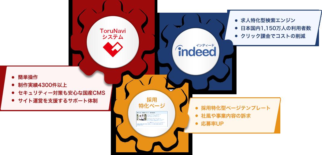 ToruNaviシステム×indeed×採用特化ページ